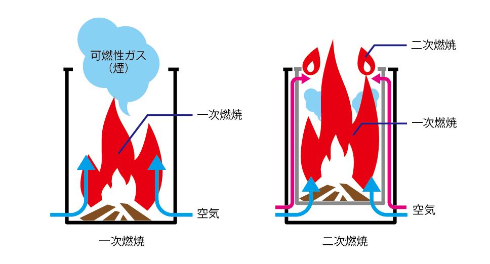 二次燃焼システム図解